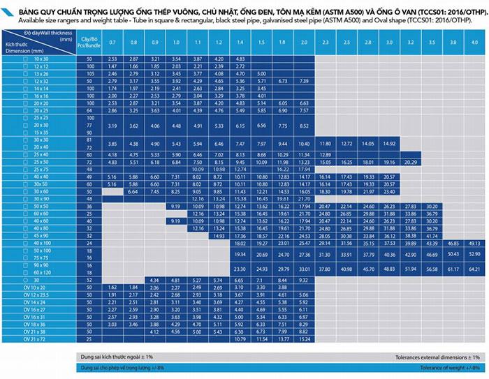 Bảng tra trọng lượng thép hộp Hòa Phát chi tiết (hộp vuông, chữ nhật, ống thép)