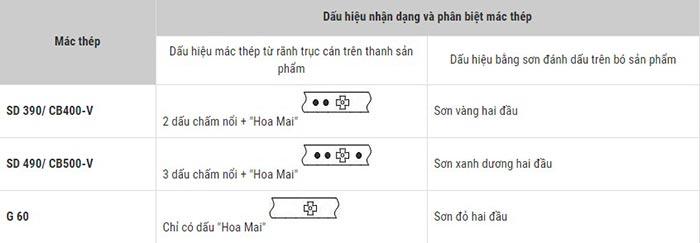 Dấu hiệu nhận biết thép gân ren Việt Nhật thật giả: