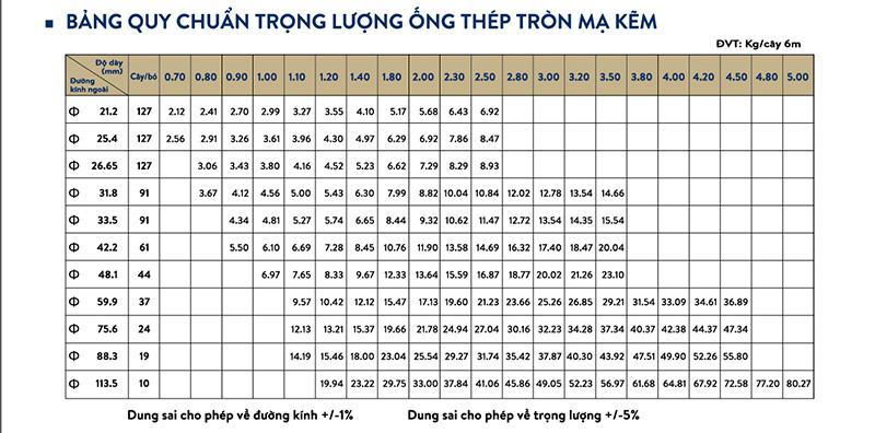 Bảng quy chuẩn trọng lượng ống thép mạ kẽm Olympic